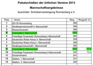Pokalschiessen_2013