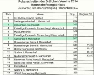 Pokalschiessen_2014